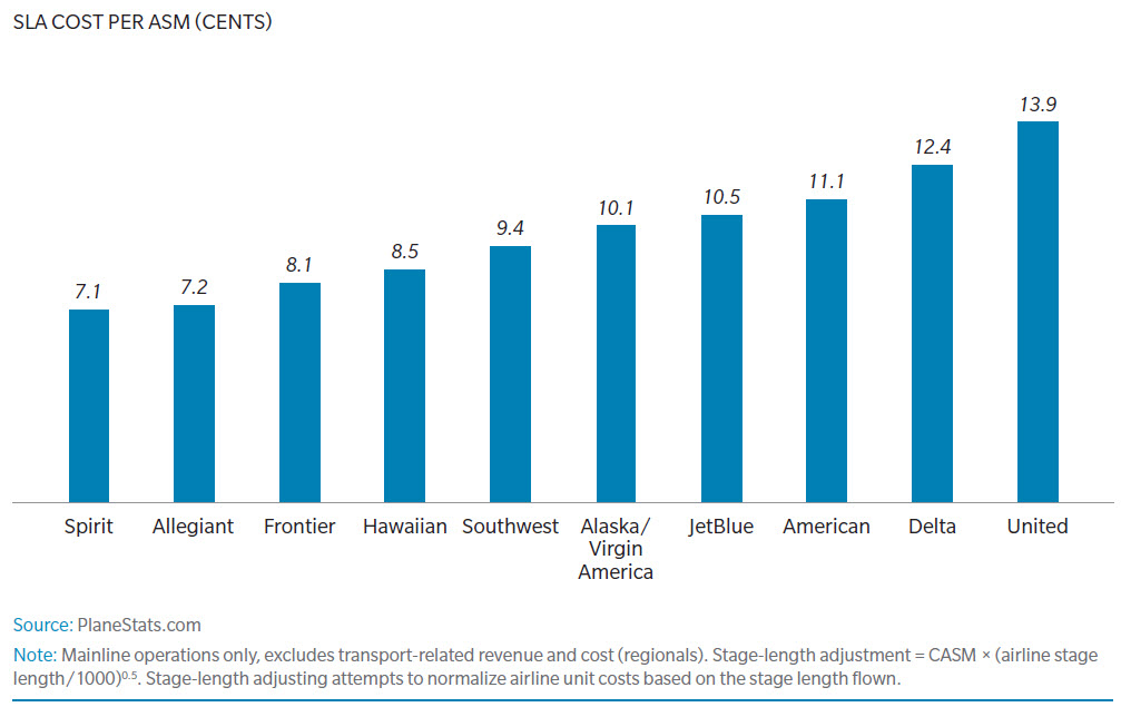 a comparison of the two low fare air carriers valujet and southwest airlines Are budget airlines less safe low-cost fares do not mean you're in danger  north american carriers, two were budget airlines pacific southwest airlines, described as one of the first low-cost.