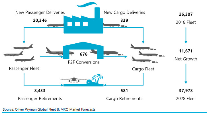 global commercial aircraft mro market Mro market 2016 global commercial air transport engine fleet source:  aftermarket strategies vary across the aircraft lifecycle the mro market .