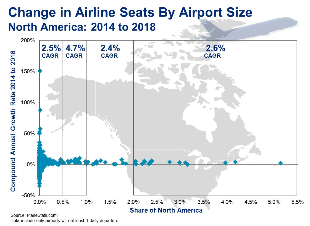 Small To Mid Sized Airports in North America Have Highest ... on map of north america rail, map of north america water, map of north america agriculture, map of north america food, map of north america refineries, map of north america time zones, map of north america waterways, map of north america auto plants, usa map airports, map china airports, map of north america national parks, map of north america ports, central america airports, map of north america rivers, map of north america cement plants, america's airports, map of north america railway,