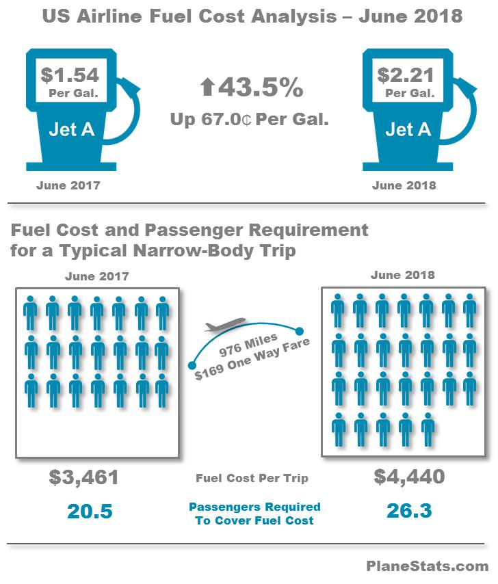 Sharp Increase For US Airlines Fuel Cost
